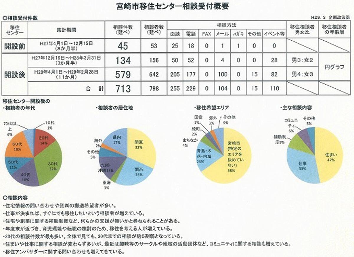 宮崎への移住をサポート 3